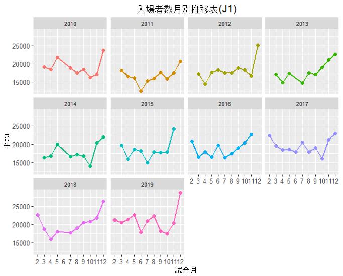 入場者数月別推移表(J1)