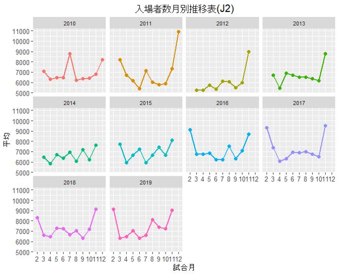 入場者数月別推移表(J2)