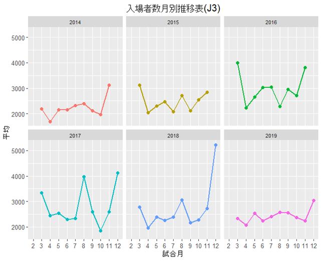 入場者数月別推移表(J3)