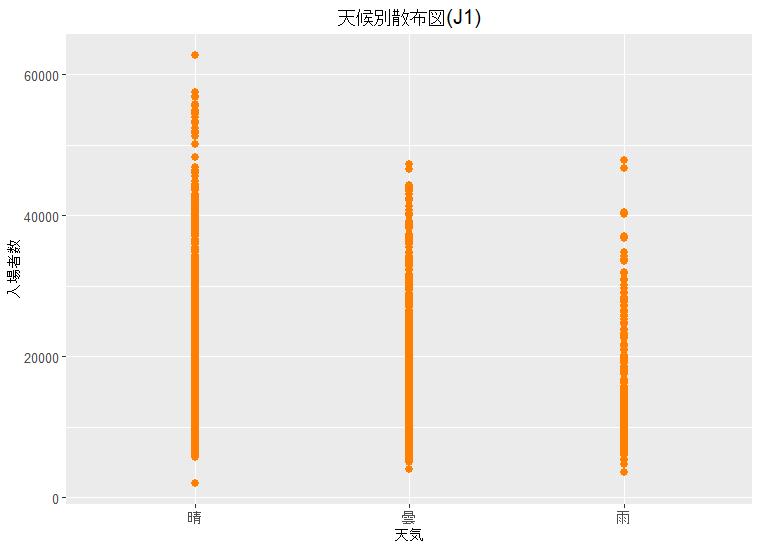 天候別散布図(J1)