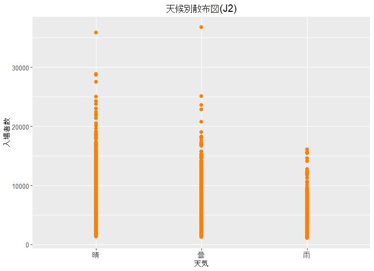 天候別散布図(J2)