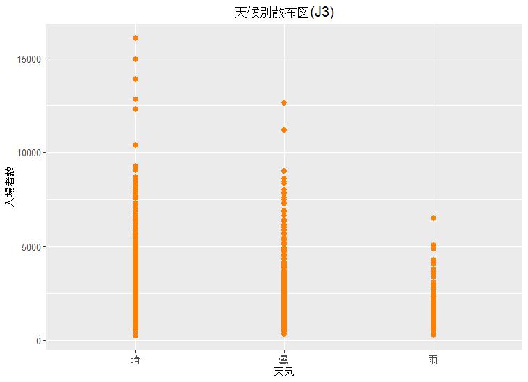 天候別散布図(J3)