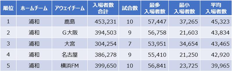平均入場者数ランキング(J1)