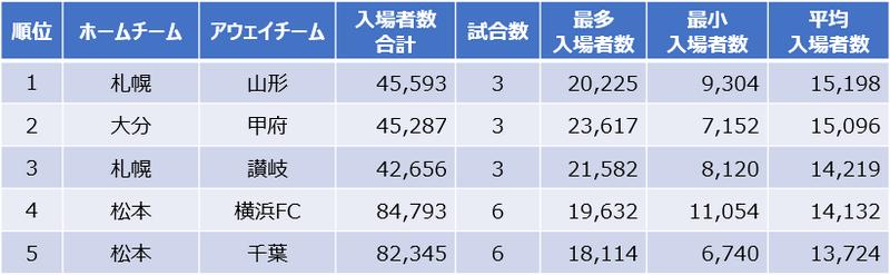 平均入場者数ランキング(J2)