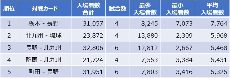 平均入場者数ランキング(J3)