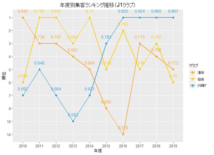年度別集客ランキング推移(J1)