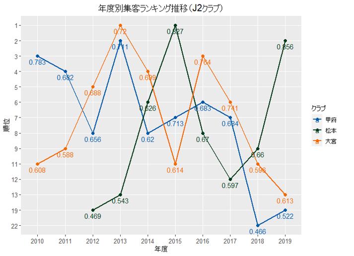 年度別集客ランキング推移(J2)