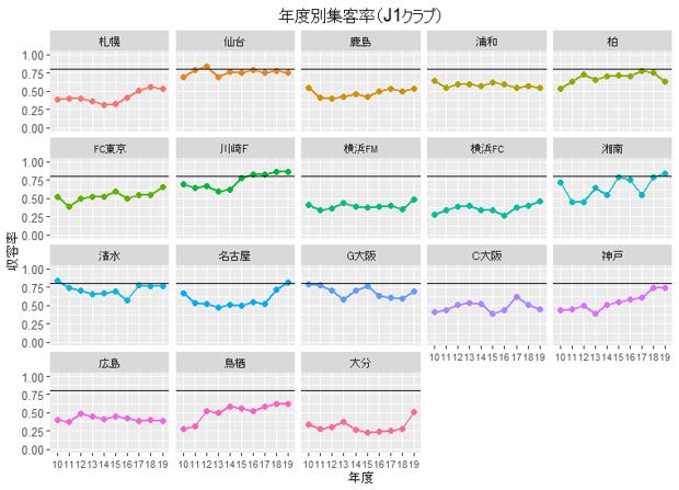 年度別集客率(J1)