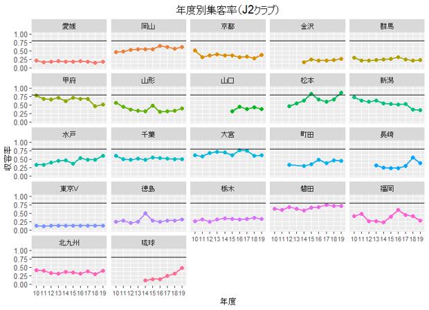 年度別集客率(J2)