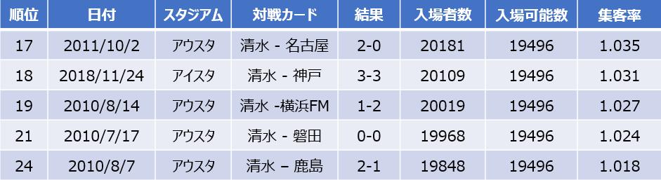 最多集客率ランキング(J1)