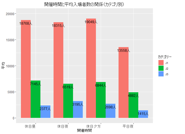 開催時間と平均入場者数の関係(カテゴリ別)