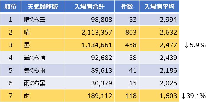 J3天気別平均入場者数