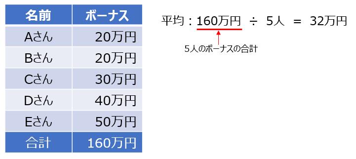 ボーナス平均(小)