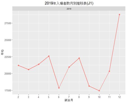2019年月別の入場者数の推移(J1)