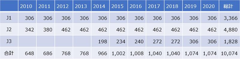 Jリーグ年度別試合数