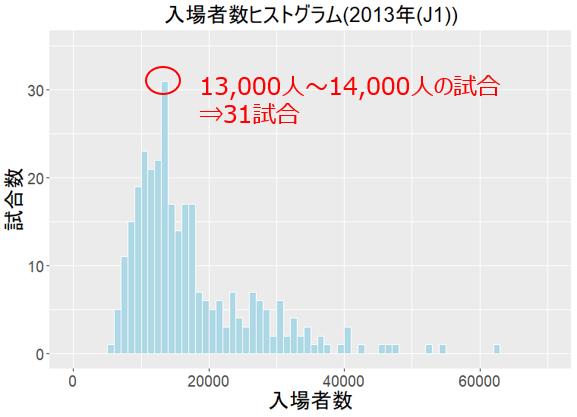 Jリーグ入場者ヒストグラム(2013年J1)