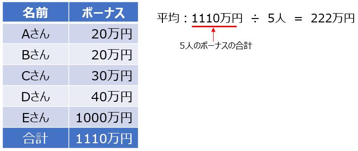 ボーナス平均(大)