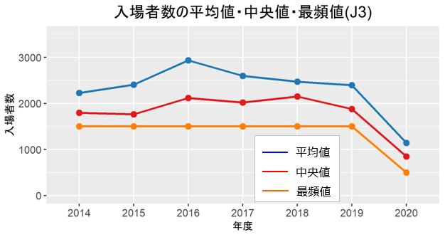 J3入場者推移(平均値・中央値・最頻値)