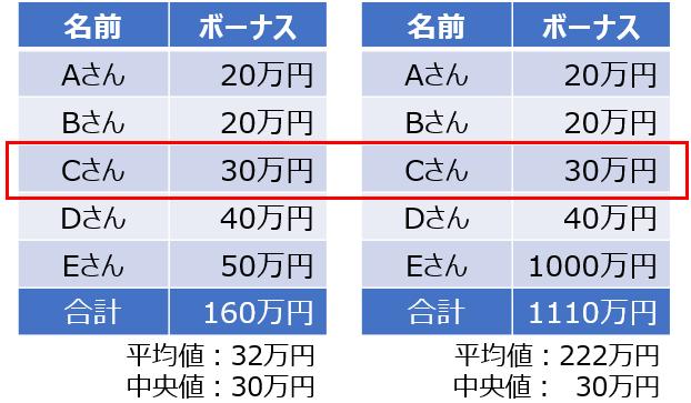 ボーナス平均(比較)