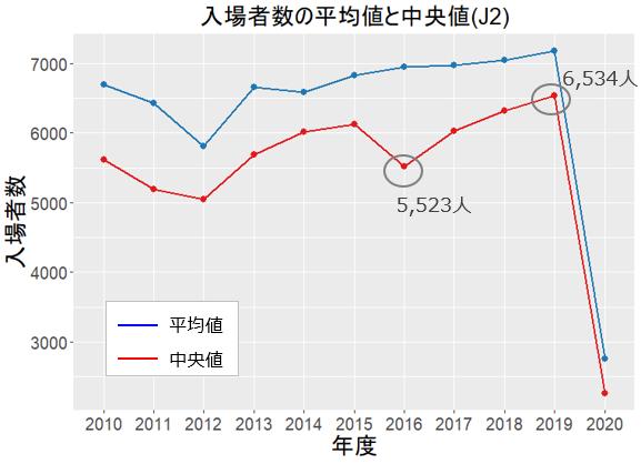 入場者数の平均値と中央値(J2)