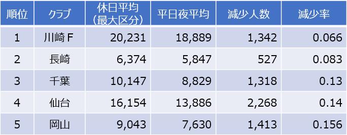 Jリーグ平均入場者数の減少率(トップ5)