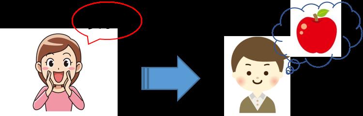 イメージで思い浮かべる(日本語)