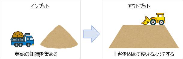 インプットとアウトプットのイメージ