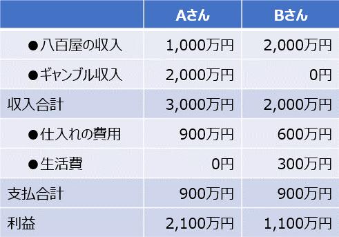 利益計算のイメージ(詳細)