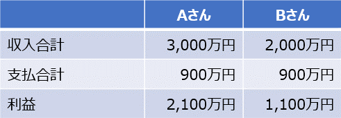 利益計算のイメージ